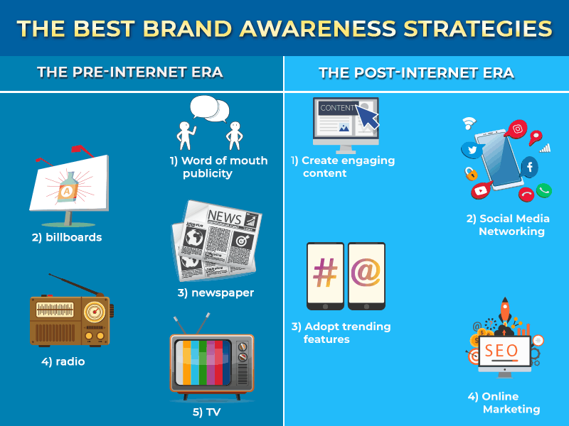 best brand awareness strategies