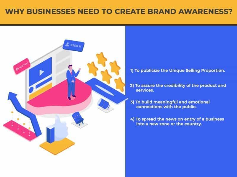 why businesses need to create brand awareness